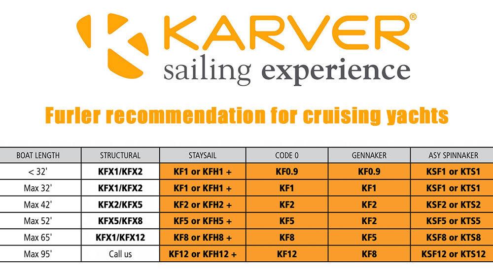 Karver VR Furler Recommendations
